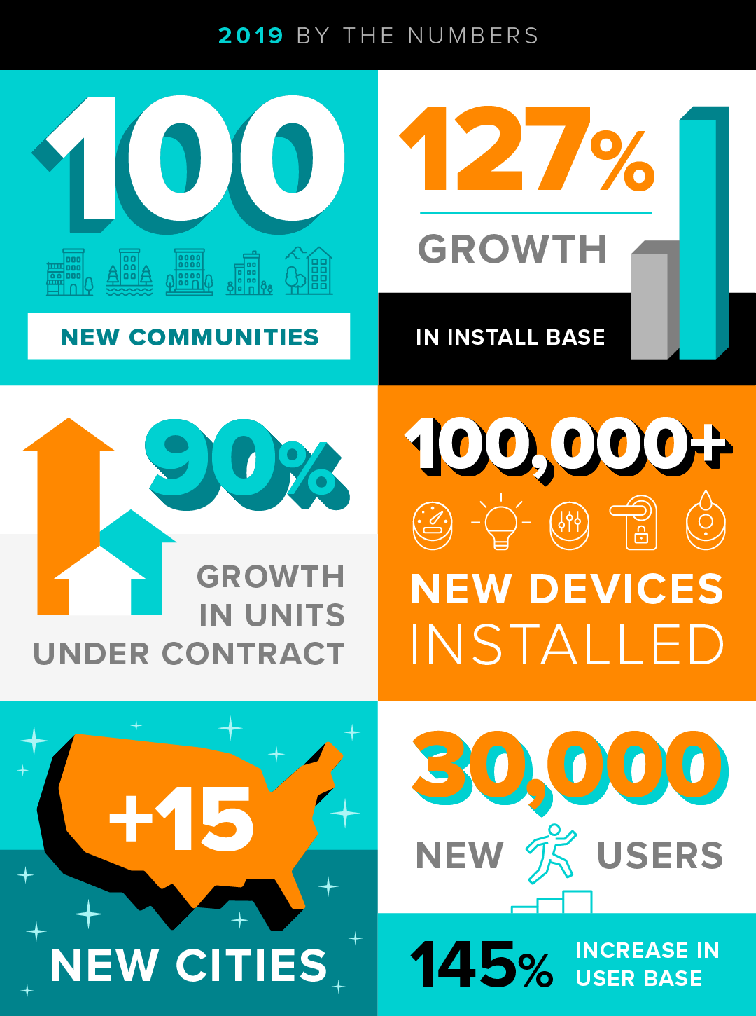 2019 in Review Infographic